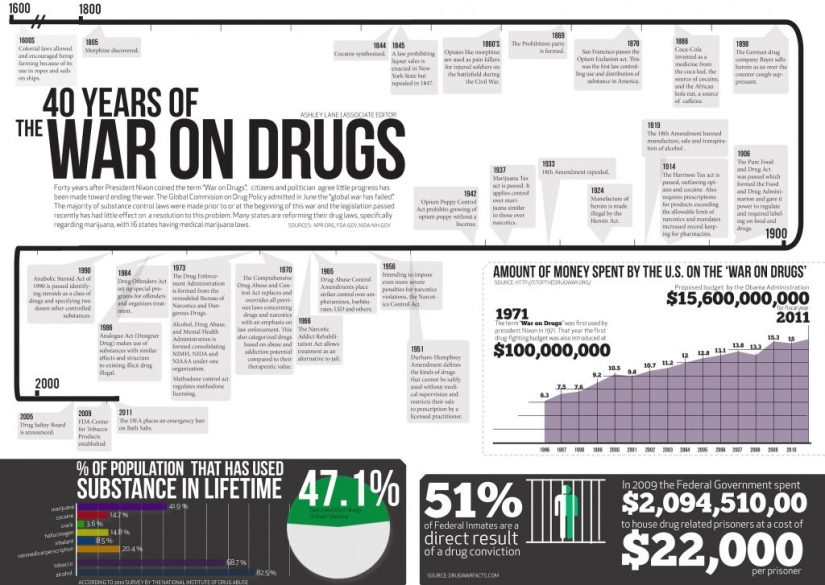 The War on Drugs: America's Number One Public Enemy.